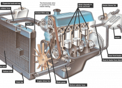 An Overview of the Coolant System
